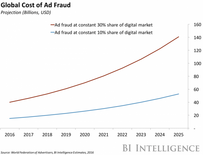 global cost of ad fraud
