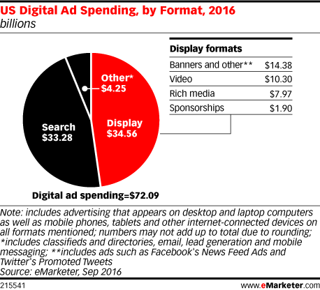 US Digital Ad Spending, by Format, 2016