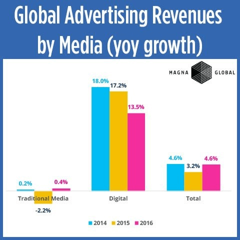 Global advertising revenues