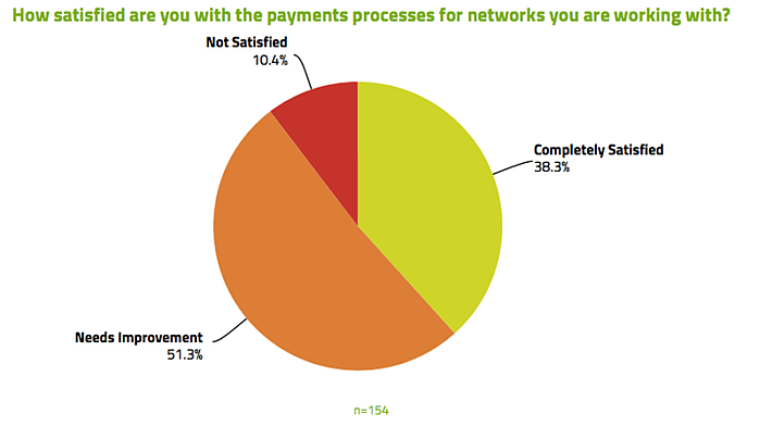 Payment practices can make or break a professional relationship