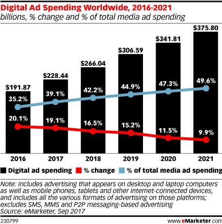 Digital Ad Spending Wordwide, 2016-2021